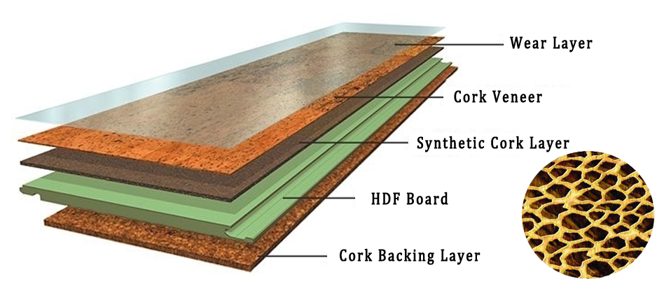 Structure of Engineered Cork Click Flooring